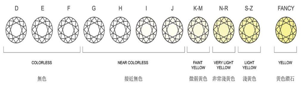 這張圖片的 alt 屬性值為空,它的檔案名稱為 GIA鑽石顏色表-1024x304.jpg